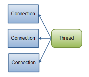 A single thread managing multiple connections.