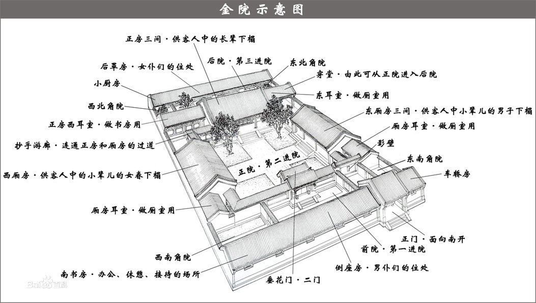 四合院基本布局图片