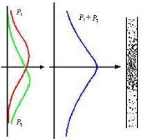 波粒二象性