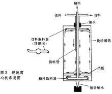 实用工业离心机是高速逆流离心机(图2),通过机械驱动,热驱动和供料图片