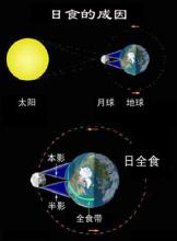 日食成因(圖)