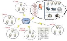 网络互动直播模拟图