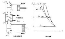 活塞式空压机工作原理图