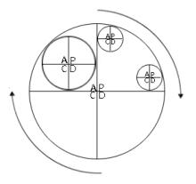 PDCA环—大环套小环