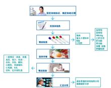 体检流程图图片