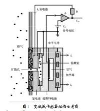 宽频氧传感器图片