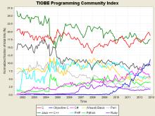 编程语言TOP10近10年的变化情况