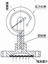 隔膜压力表结构原理图