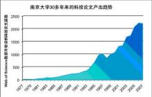 南京大学科研成绩分析及部分代表成果