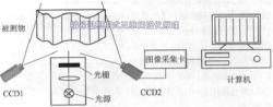 三维扫描仪原理图