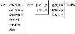 图1-1 应急通信功能结构