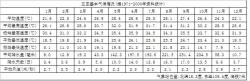 三亚气候背景分析