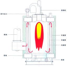 锅炉专门设置了一换热板,通过锅炉内电子三通阀的切换把采暖水路切断图片