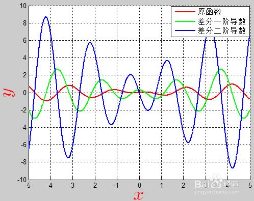 MATLAB中用差分法求解函数的一阶导数和二阶导数