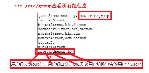 linux如何查看所有的用户和组信息?