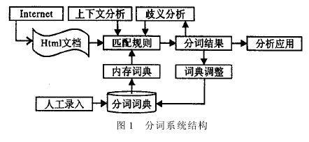 Baidu分词算法分析