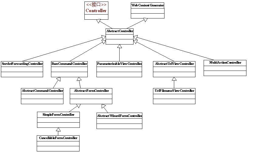 Spring MVC Controller 类图
