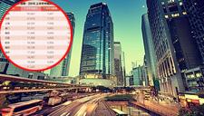 中国苦逼城市排行榜出炉 快来比比谁更苦