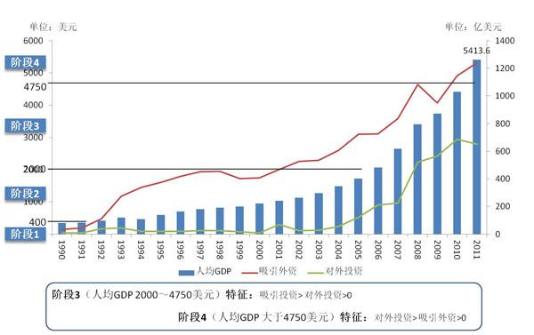 中国人均gdp是多少,最新统计图