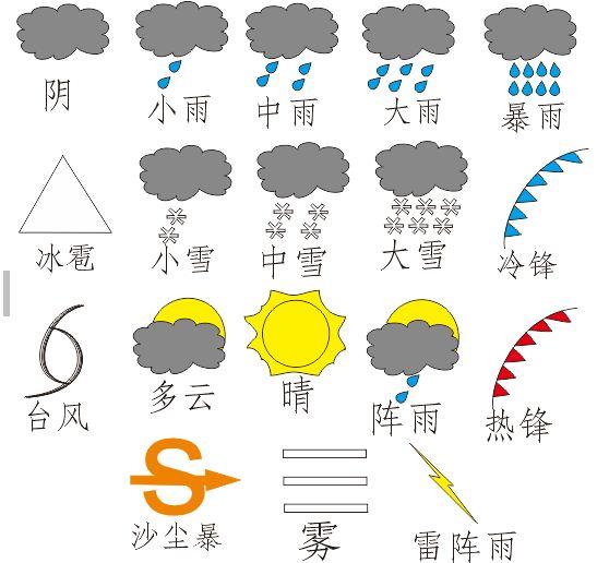 常用天气符号