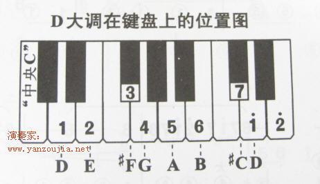 钢琴键盘怎么变图片