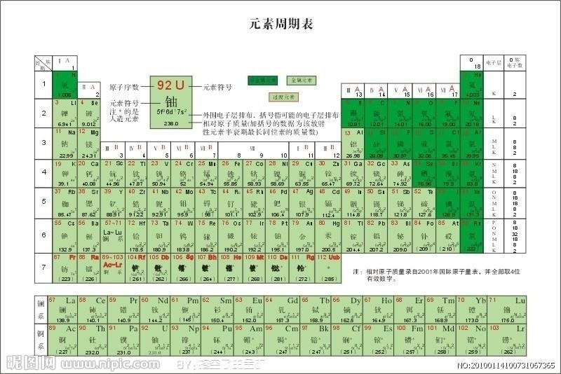 Ō�学元素周期表图 Ǚ�度知道