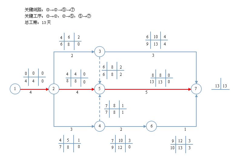 根据如下的双代号网络图,计算双代号网络图中六个关键的时间参数,并图片