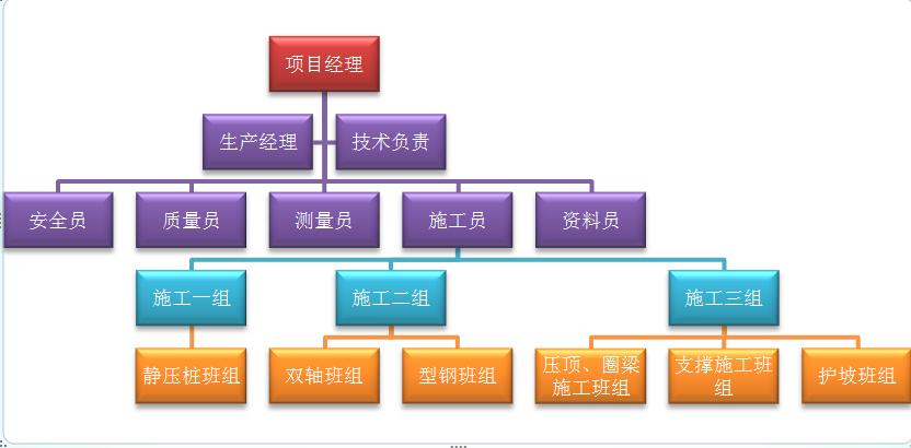 word中smartart编制项目组织架构表问题图片