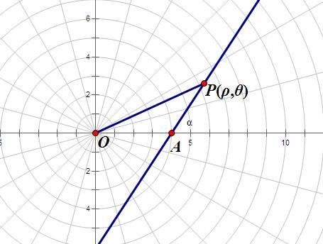 过极点,倾斜角是60°的直线,求直线或圆的极坐标方程图片