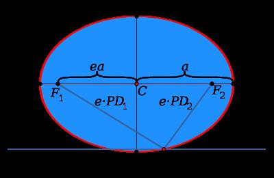 极坐标圆锥曲线