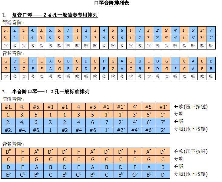 急寻hohner24孔复音口琴音阶排列图