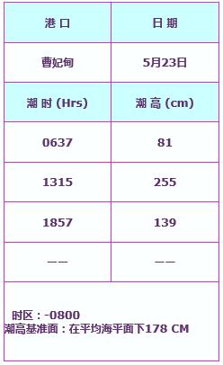 2015年曹妃甸5月23日潮汐表图片