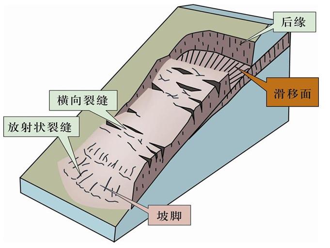 防治滑坡体