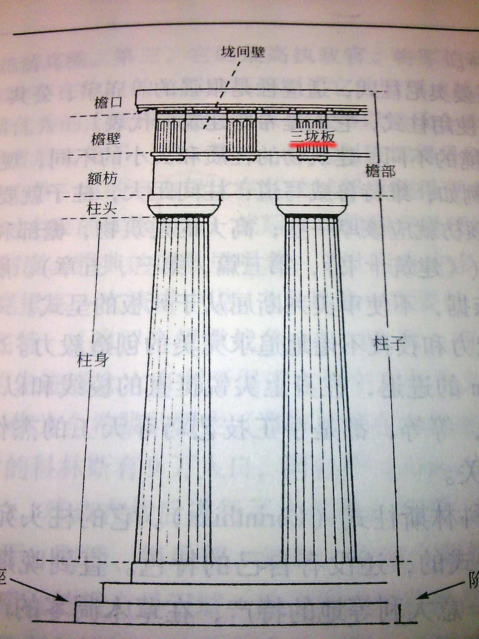 希腊柱式 多立克柱式,上边有个叫三垅板的部分,什么是三垅板?图片