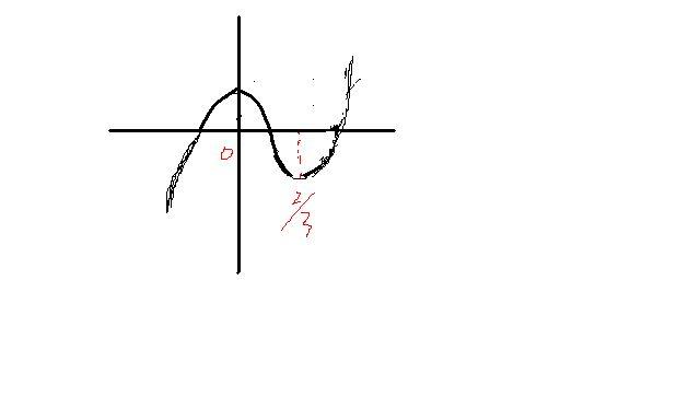 �yf�y��X_函数fx=x∧3-x∧2 1/2的图像大致是
