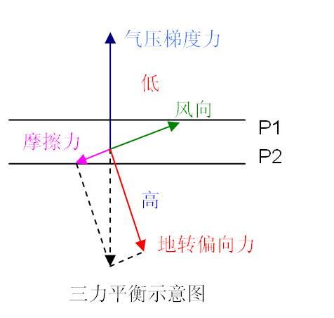 风向和水平气压梯度力,地转偏向力,摩擦力的关系 地转图片图片