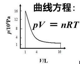 不可逆pv图
