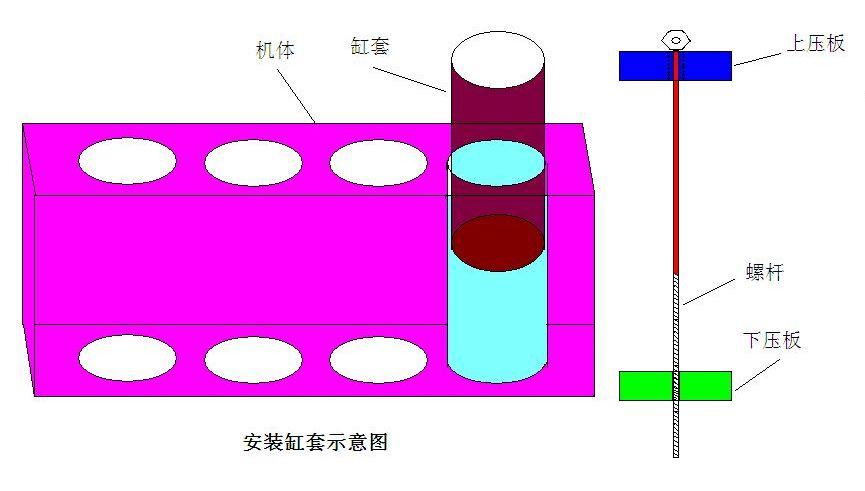 干式缸套柴油机是不是经常高温 1 2009-08-20 气缸套,干式缸套,湿式图片