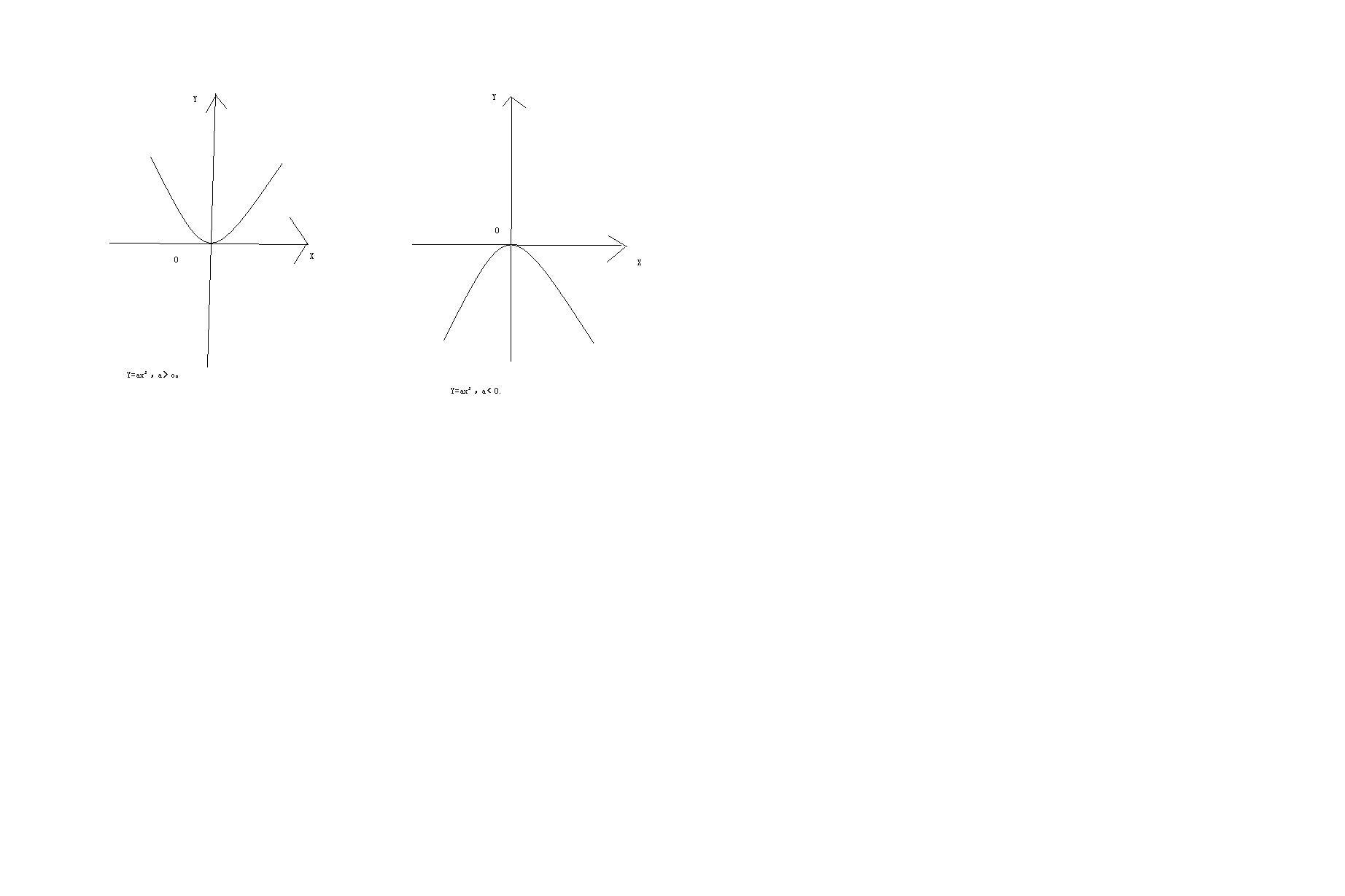 直�yaY�Y��&_二次函数 y=ax2的图象(1