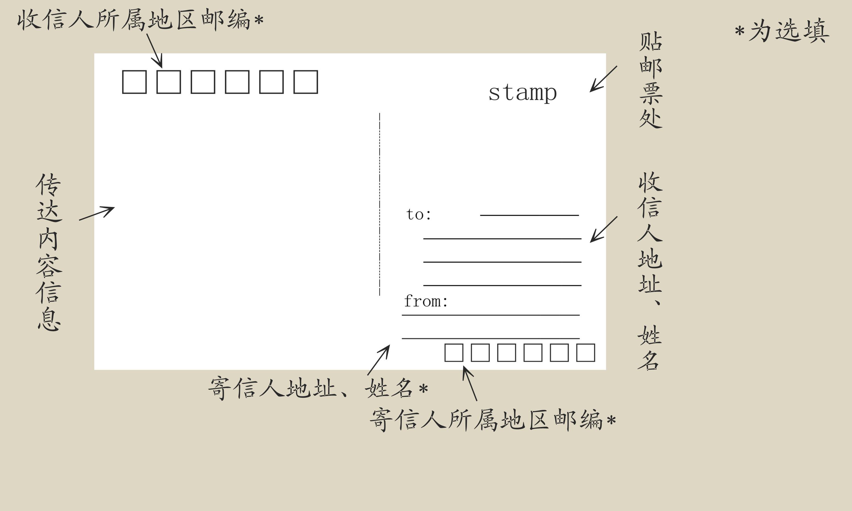 一般横式明信片书写格式: 1. 左上的框框写对方的邮编 2.图片