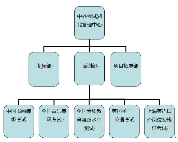 >> 文章内容 >> 产品规划部团队目标组织架构图  设计部岗位职责问图片