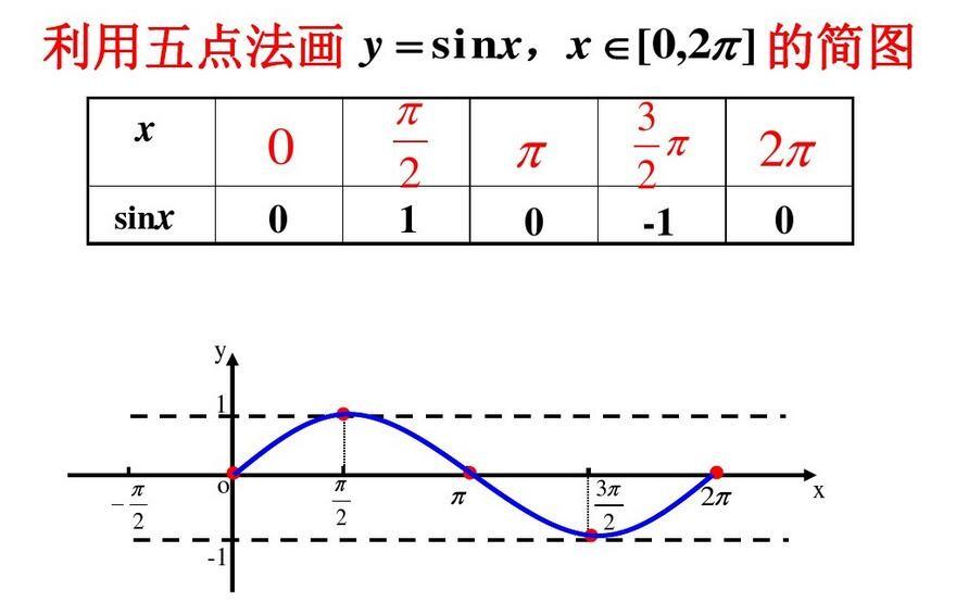 三角函数知识框架