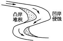 弯曲的河流水流速度