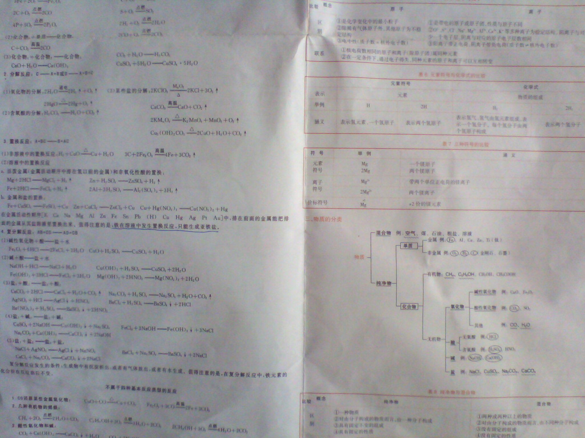 化学必修一知识树状图图片