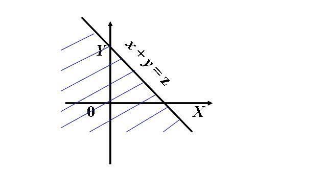 有关椺&$z~y�NY��&_求 z = x y 的概率密度