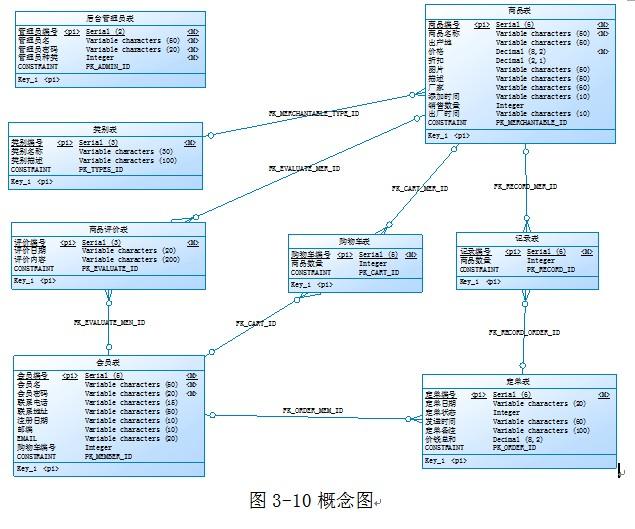 通常需要用powerdesign画出数据库概念图和数据库物理图,两个图的作用图片