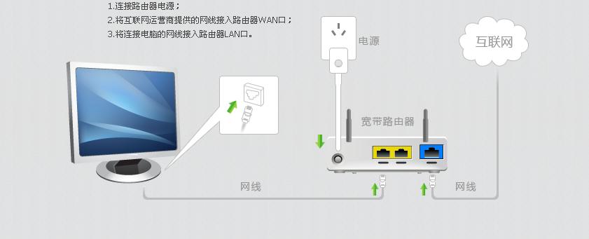 网线直接插笔记本电脑上连接宽带可以吗?需要怎么操作