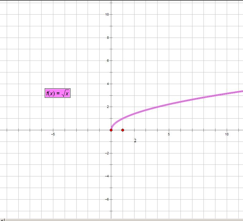 ... 分之一的图像_... 根号x 的函数图象 x的n次方图像