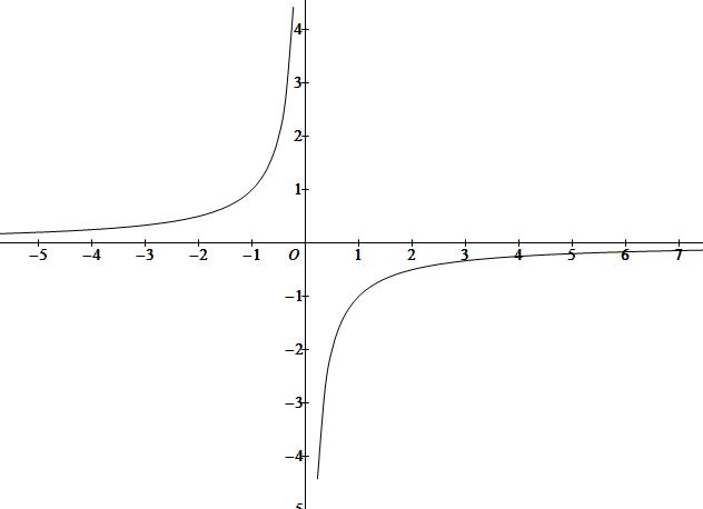 直�yaY�Y��&_其他4条回答  2013-06-27 12:44 _a_bc_|十一级 函数y=-1/x的图象是一