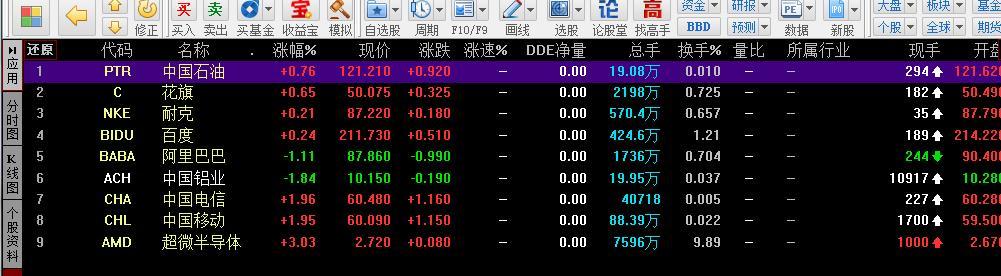银河证券软件海王星为什么看不到阿里巴巴股票